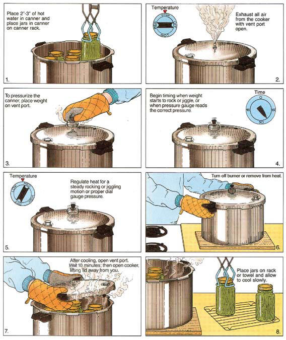 all american pressure cooker instructions